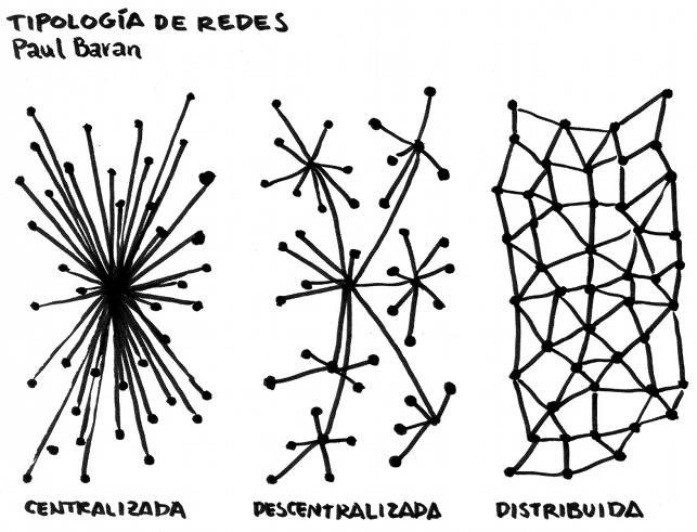 Tipología de redes